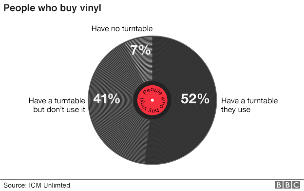people who buy vinyl
