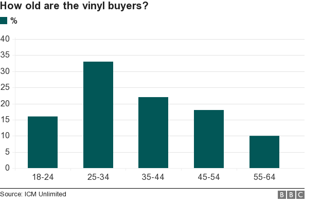 age of vinyl buyers