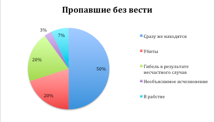 Statistics on missing persons in the territory of the Russian Federation