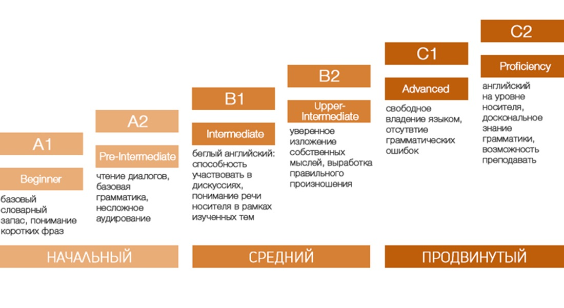 The stages of fluency in foreign languages according to classifications of CEFR and British Council