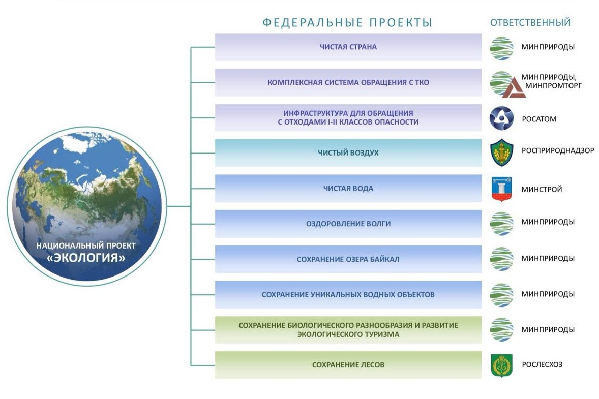 Parts of national project «The Ecology»